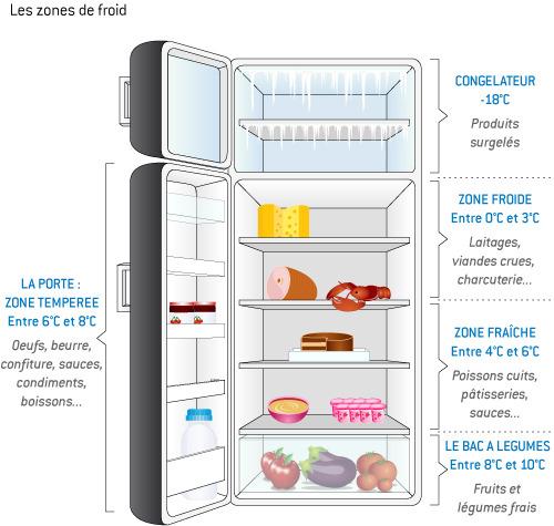 Rapline93 le monde de b b - Quelle temperature dans un frigo ...